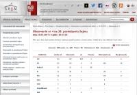 38.posiedzenie Sejmu RP, wyniki głosowania pkt. 2 porządku obrad dn. 23.3.2017 r.