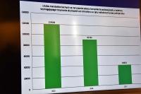 Statystyka mandatów za niezgodne z przepisami telefonowanie podczas jazdy