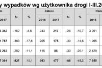 Ofiary wypadków wg użytkownika drogi I-III.2017 r.