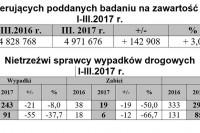 Nietrzeźwi sprawcy wypadków I-III.2017 r.