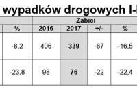 Sprawcy wypadków drogowych I-III.2017 r.