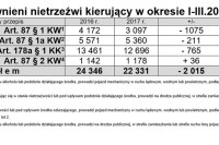 Ujawnieni nietrzeźwi kierowcy w okresie I-III.2017 r.