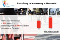 Ruch rowerowy w Warszawie w ciągu 2 ostatnich lat wzrósł o 40%