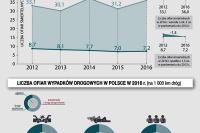 Raport NIK (VIII 2017). Ofiary śmiertelne wypadków drogowych w Polsce w latach 2012-2016.