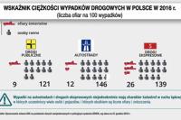 Raport NIK (VIII 2017). Wskaźnik ciężkości wypadków drogowych w Polsce w 2016 r.