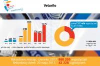 W 2017 roku miało miejsce ponad 3,2 mln wypożyczeń rowerów (Veturilo)