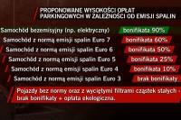 Tabela bonifikat proponowanych przez radnego Piotra Mazurka