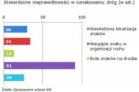 Raport NIK. Drogi lokalne woj. warmińsko-mazurskiego (7.11.2017)