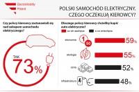 """""""Polski samochód elektryczny. Czego oczekują kierowcy?"""" (infografika ElectroMobility Poland)"""