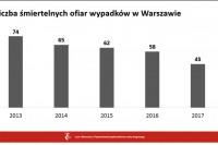 Liczba śmiertelnych wypadków w Warszawie (16.1.2018) (grafika Urząd m.st. Warszawy)