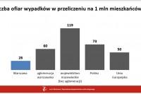 Liczba ofiar wypadków w przeliczeniu na 1 mln mieszkańców (16.1.2018, Urząd m.st. Warszawy)