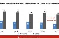 Liczba śmiertelnych wypadków na 1 mln mieszkańców (16.1.2017 Urząd m.st. Warszawy)
