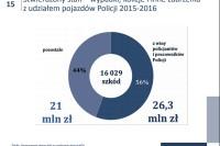 NIK - Użytkowanie pojazdów służbowych przez funkcjonariuszy Policji