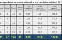 """Tabela nr 1. """"Wykaz wypadków na autostradzie A4 w woj. Opolskim w latach 2012-2016"""""""