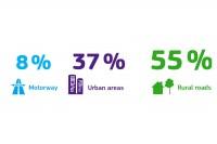 Wykres 3: Ofiary śmiertelne na drogach w UE według rodzajów dróg