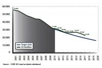 Wykres 1: Ofiary i cele UE w latach 2001-2020