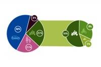 Wykres 4: Ofiary śmiertelne wypadków drogowych w UE według rodzaju transportu