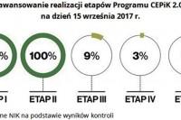Najwyższa Izba Kontroli - Wdrażanie systemu Centralnej Ewidencji Pojazdów i Kierowców. Informacja o wynikach kontroli. 17.4.2018.