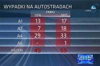 Wypadki na autostradach - zabici. 2017.