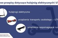 UTO. Rada Ministrów, 26.1.2021 r. (grafika Ministerstwo Infrastruktury)