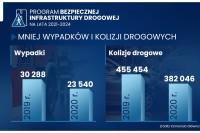 Program Bezpiecznej Infrastruktury Drogowej 2021-2024 (grafika KPRM)