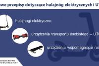 Hulajnogi elektryczne, uto oraz urządzenia wspomagające ruch z dniem 20. maja 2021 r. (grafika Ministerstwo Infrastruktury)