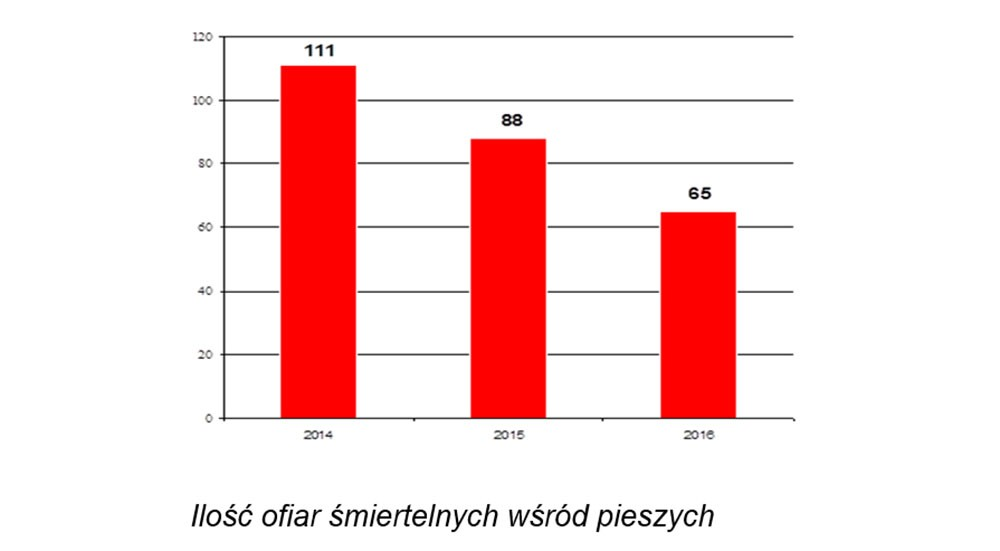 KWP w Krakowie: Znaczna poprawa bezpieczeństwa pieszych