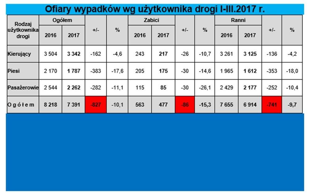 Bezpieczniej na polskich drogach – informuje MSWiA