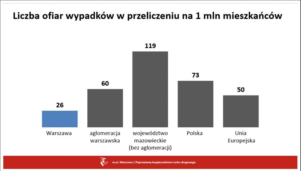 Coraz bezpieczniej na ulicach Warszawy