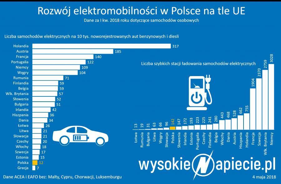 Polska elektromobilność