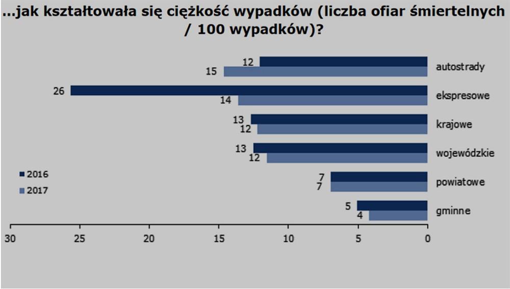 Na autostradach i ekspresówkach wzrost wypadków o (sic!) 49%