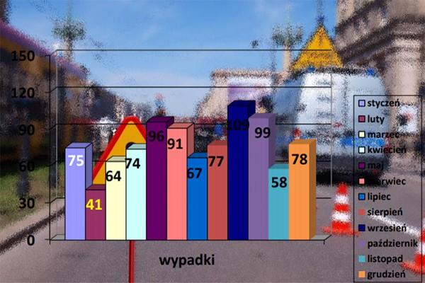 Zapowiedziane stołeczne statystyki drogowe 2019