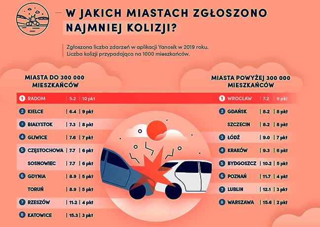 Gdzie jeździ się sprawnie i bezpiecznie – raport Oponeo na temat miast przyjaznych kierowcom