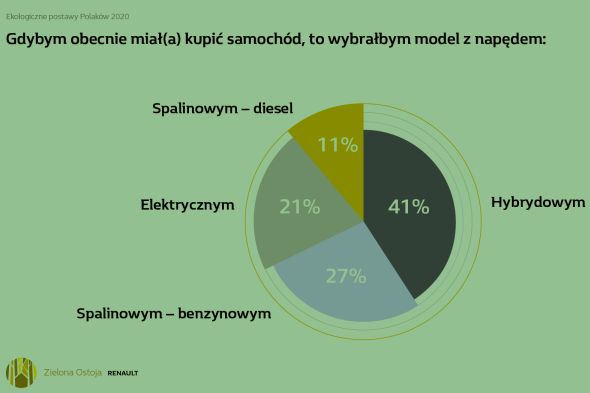 Polacy chcą elektromobilności, ale…