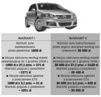 Ustalą wartość auta z Unii