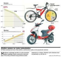 Popularność skuterów rośnie
