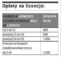Kto musi mieć licencję na transport drogowy