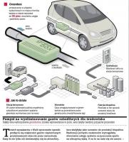Samochody napędzane własnymi spalinami