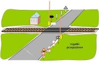 Bezpieczeństwo na styku droga/kolej