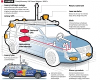 Samochody bez kierowców na starcie do przyszłości