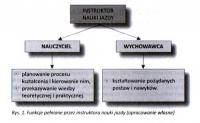 Metodyka nauczania: rola instruktora w procesie kształcenia