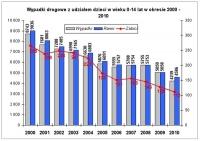 Wypadki z udziałem dzieci w 2010 roku