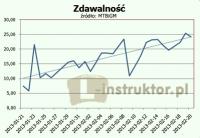 Średnia zdawalność 17% - wg danych resortu transportu