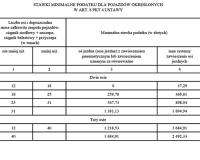 Jakie podatki od środków transportu w 2014 r.