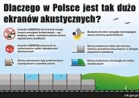 NIK: Dlaczego w Polsce jest tak dużo ekranów akustycznych?