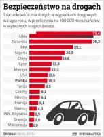 Ofiary śmiertelne wypadków drogowych na świecie
