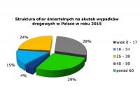 KRBRD: 48,2 mld zł to koszt zdarzeń drogowych w 2015 r.