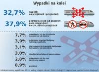 70 proc. przejazdów kolejowo-drogowych źle oznakowanych