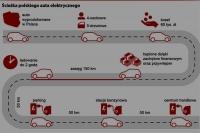 Polski samochód elektryczny - oczekiwania kierowców