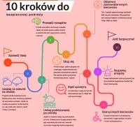 10. kroków bezpiecznej podróży
